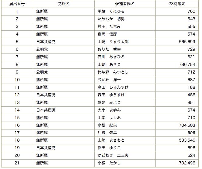 香美市議会議員選挙2014